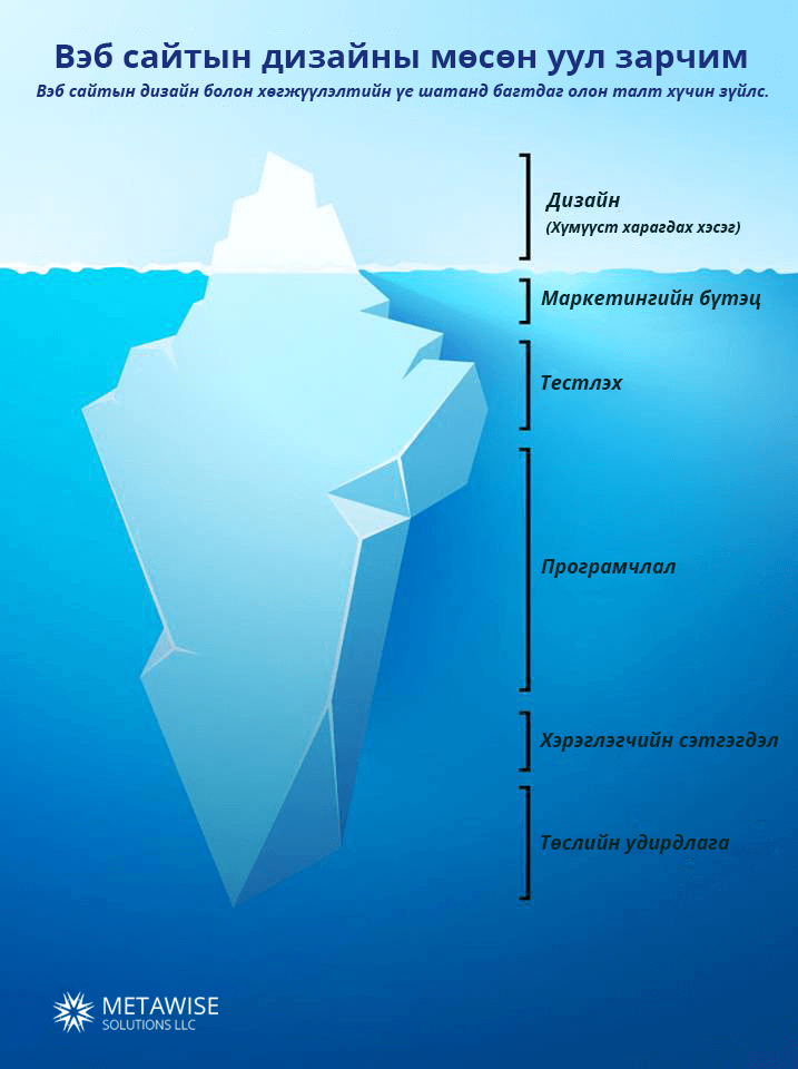 the-iceberg-principle