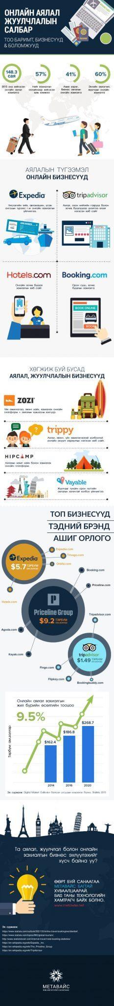 blog-online-travel-industry